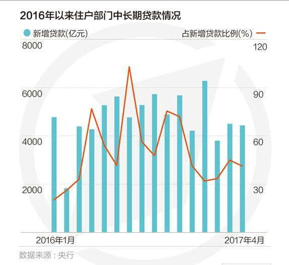 个人房贷量跌价升:京沪房贷增速连月回落